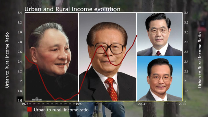 Ep1 - Urban and rural income evolution
