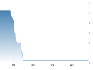 us interest rate